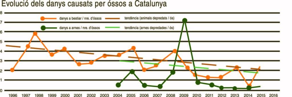 Gràfic: Evolució dels danys causats per ossos a Catalunya